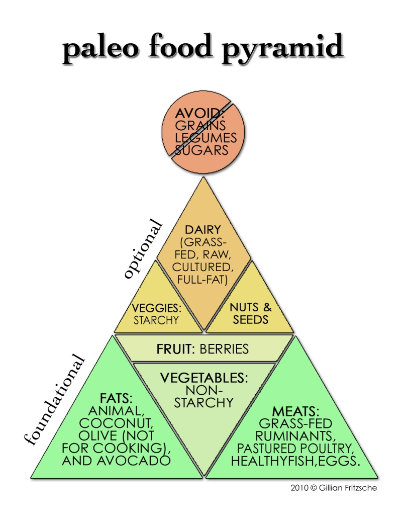 paleo-food-pyramid-v2